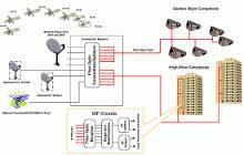 Digital IRS/SMATV systems