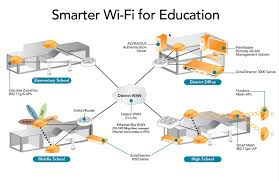 Diagram of Interference-Free WLAN System for education